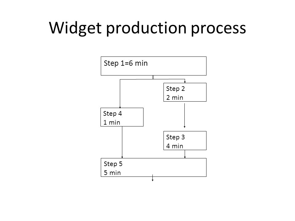 Widget production process Step 1=6 min (scissors) Step 2 2 min Step 5 5 min Step 3 4 min Step 4 1 min