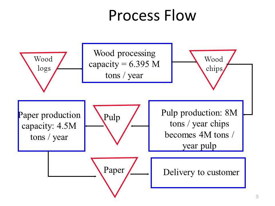 5 Process Flow Wood logs Wood processing capacity = M tons / year Wood chips Pulp production: 8M tons / year chips becomes 4M tons / year pulp Pulp Paper production capacity: 4.5M tons / year Paper Delivery to customer