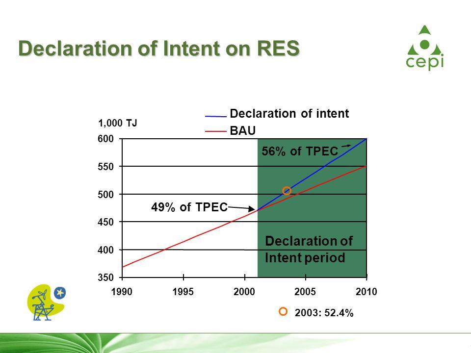 11 Declaration of Intent on RES 350 400 450 500 550 600 19901995200020052010 BAU Declaration of intent Declaration of Intent period 1,000 TJ 49% of TPEC 56% of TPEC 2003: 52.4%