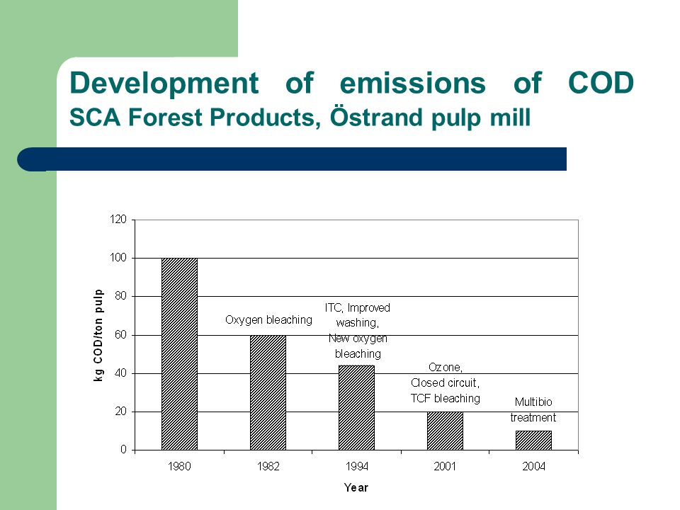Development of emissions of COD SCA Forest Products, Östrand pulp mill