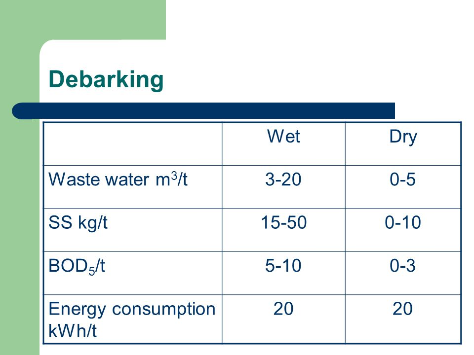 Debarking WetDry Waste water m 3 /t3-200-5 SS kg/t15-500-10 BOD 5 /t5-100-3 Energy consumption kWh/t 20