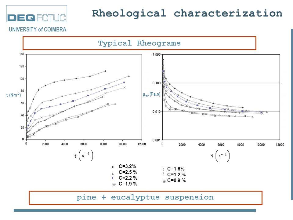 Rheological characterization Typical Rheograms UNIVERSITY of COIMBRA  (Nm -2 ) C=3.2% C=2.5 % C=2.2 % C=1.9 % C=1.6% C=1.2 % C=0.9 % pine + eucalyptus suspension  ap (Pa.s)