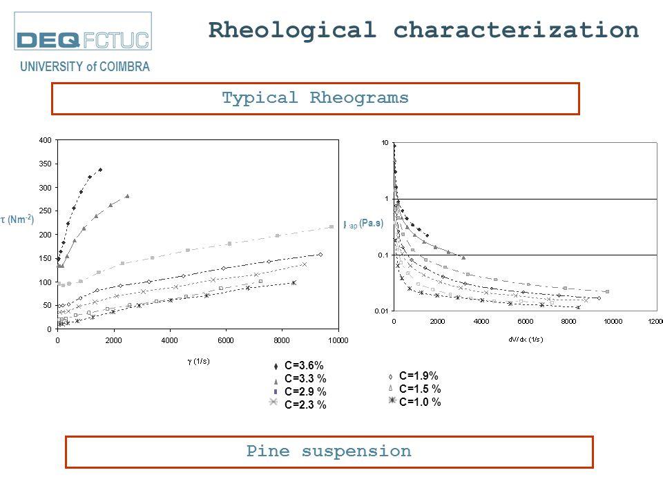 Rheological characterization Typical Rheograms UNIVERSITY of COIMBRA C=3.6% C=3.3 % C=2.9 % C=2.3 % C=1.9% C=1.5 % C=1.0 % Pine suspension  (Nm -2 )  ap (Pa.s)
