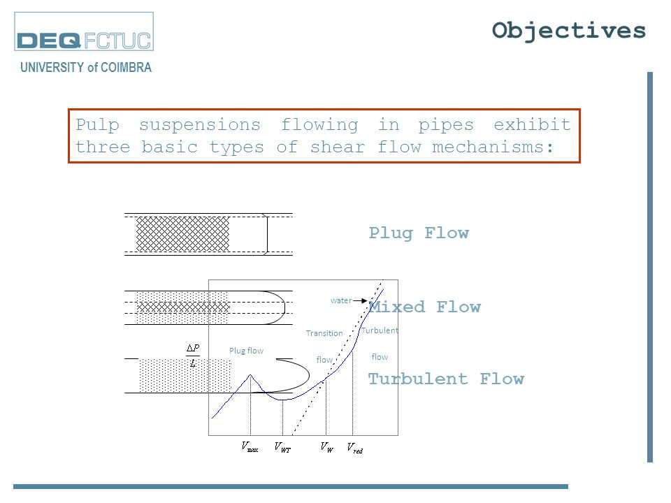 Plug Flow Mixed Flow Turbulent Flow Pulp suspensions flowing in pipes exhibit three basic types of shear flow mechanisms: Objectives water Plug flow Turbulent flow Transition flow UNIVERSITY of COIMBRA