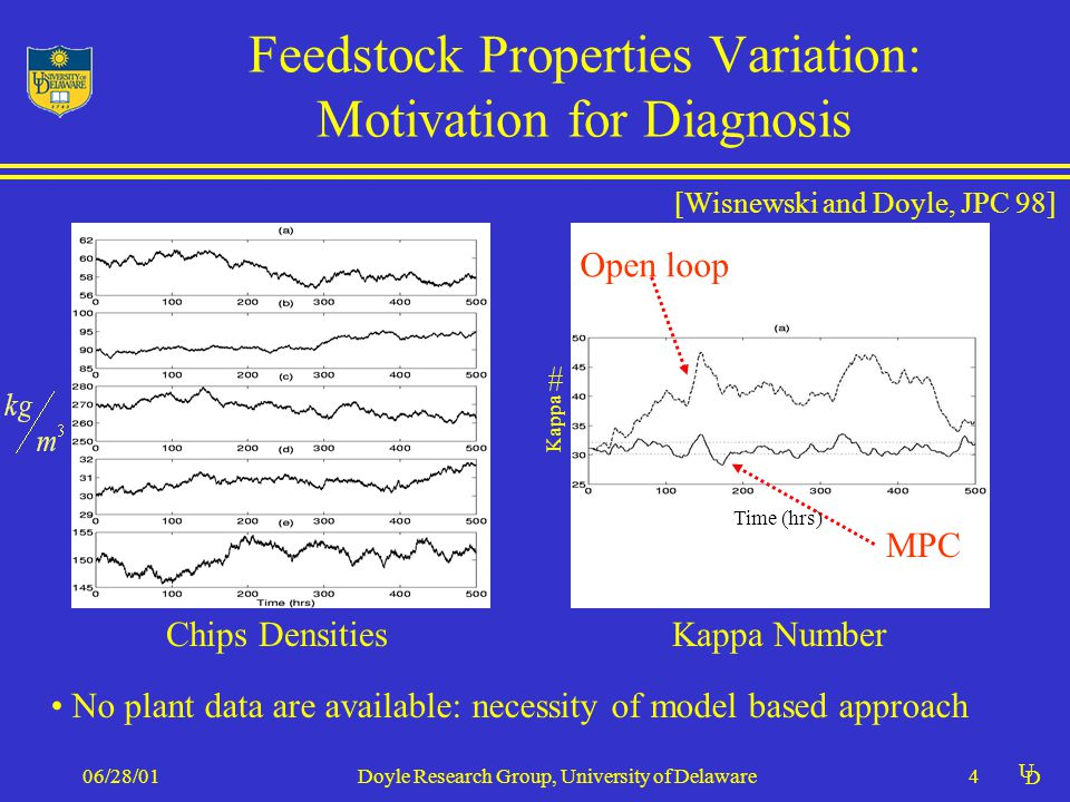U D 06/28/01Doyle Research Group, University of Delaware4 Feedstock Properties Variation: Motivation for Diagnosis Chips DensitiesKappa Number [Wisnewski and Doyle, JPC 98] No plant data are available: necessity of model based approach Open loop MPC Time (hrs) Kappa