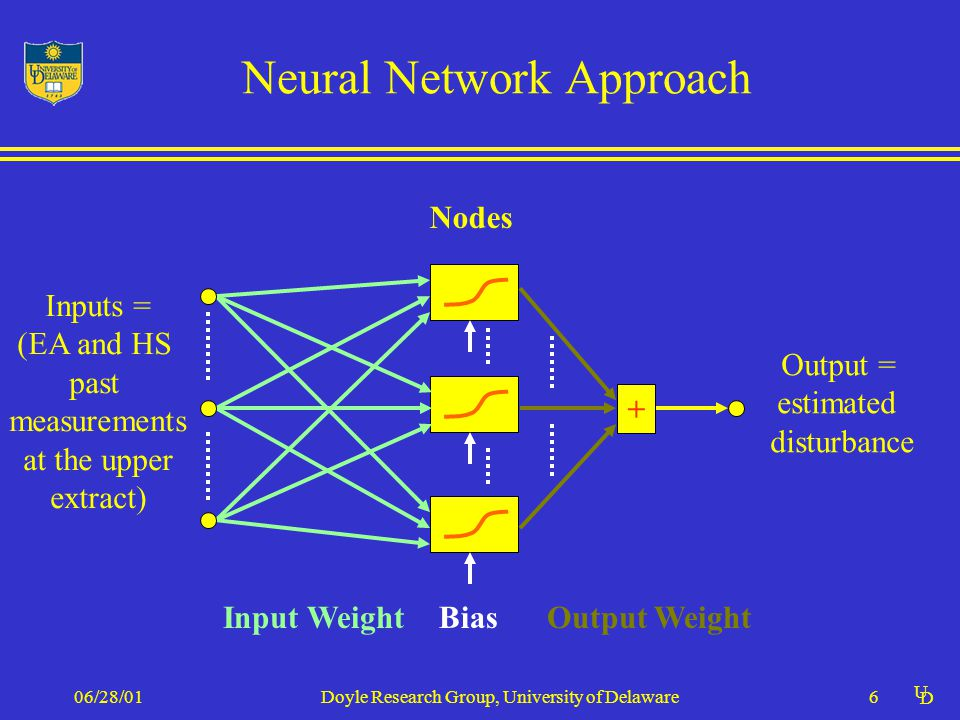 U D 06/28/01Doyle Research Group, University of Delaware6 Neural Network Approach Input WeightBias Output = estimated disturbance Output Weight Inputs = (EA and HS past measurements at the upper extract) + Nodes