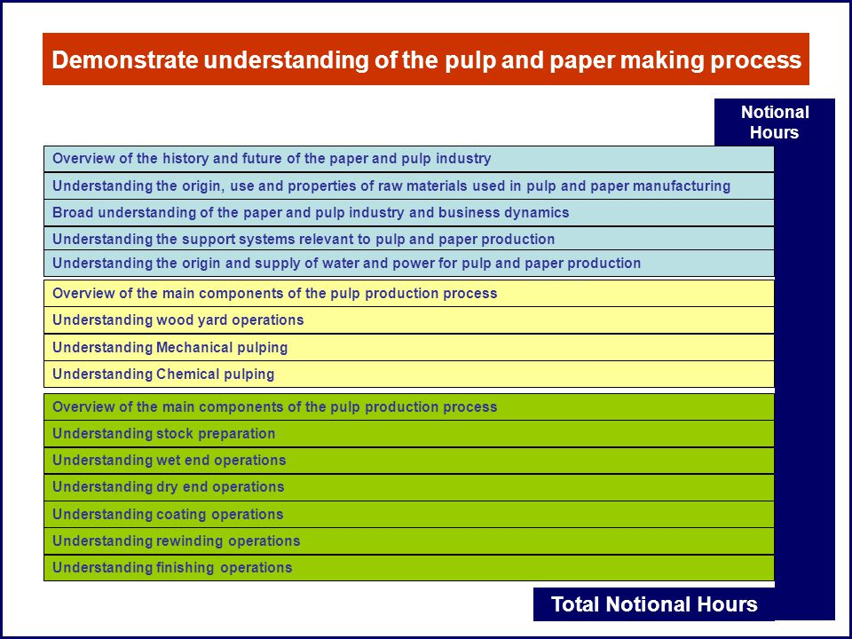 Demonstrate understanding of the pulp and paper making process Notional Hours Total Notional Hours Overview of the history and future of the paper and