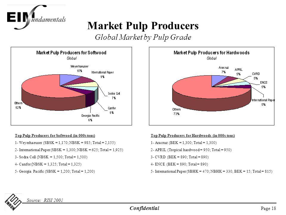 Page 18 Confidential Market Pulp Producers Global Market by Pulp Grade Source: RISI 2001 Top Pulp Producers for Softwood (in 000s tons) 1- Weyerhaeuser (SBSK = 1,170; NBSK = 985; Total = 2,155) 2- International Paper (SBSK = 1,300; NBSK = 625; Total = 1,925) 3- Sodra Cell (NBSK = 1,500; Total = 1,500) 4- Canfor (NBSK = 1,325; Total = 1,325) 5- Georgia Pacific (SBSK = 1,200; Total = 1,200) Top Pulp Producers for Hardwoods (in 000s tons) 1- Aracruz (BEK = 1,300; Total = 1,300) 2- APRIL (Tropical hardwood = 950; Total = 950) 3- CVRD (BEK = 890; Total = 890) 4- ENCE (BEK = 890; Total = 890) 5- International Paper (SBHK = 470; NBHK = 330, BEK = 15; Total = 815)