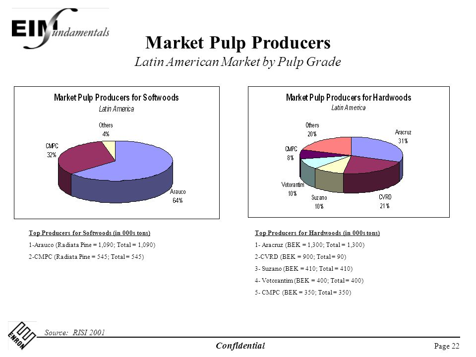 Page 22 Confidential Market Pulp Producers Latin American Market by Pulp Grade Source: RISI 2001 Top Producers for Softwoods (in 000s tons) 1-Arauco (Radiata Pine = 1,090; Total = 1,090) 2-CMPC (Radiata Pine = 545; Total = 545) Top Producers for Hardwoods (in 000s tons) 1- Aracruz (BEK = 1,300; Total = 1,300) 2-CVRD (BEK = 900; Total = 90) 3- Suzano (BEK = 410; Total = 410) 4- Votorantim (BEK = 400; Total = 400) 5- CMPC (BEK = 350; Total = 350)