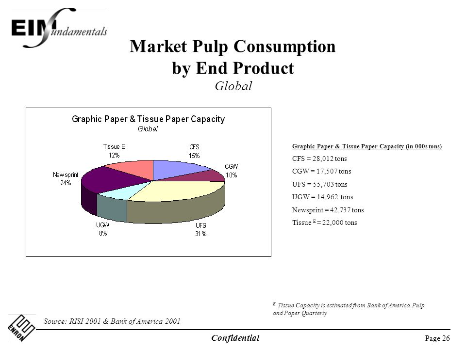 Page 26 Confidential Market Pulp Consumption by End Product Global Source: RISI 2001 & Bank of America 2001 Graphic Paper & Tissue Paper Capacity (in 000s tons) CFS = 28,012 tons CGW = 17,507 tons UFS = 55,703 tons UGW = 14,962 tons Newsprint = 42,737 tons Tissue E = 22,000 tons E Tissue Capacity is estimated from Bank of America Pulp and Paper Quarterly