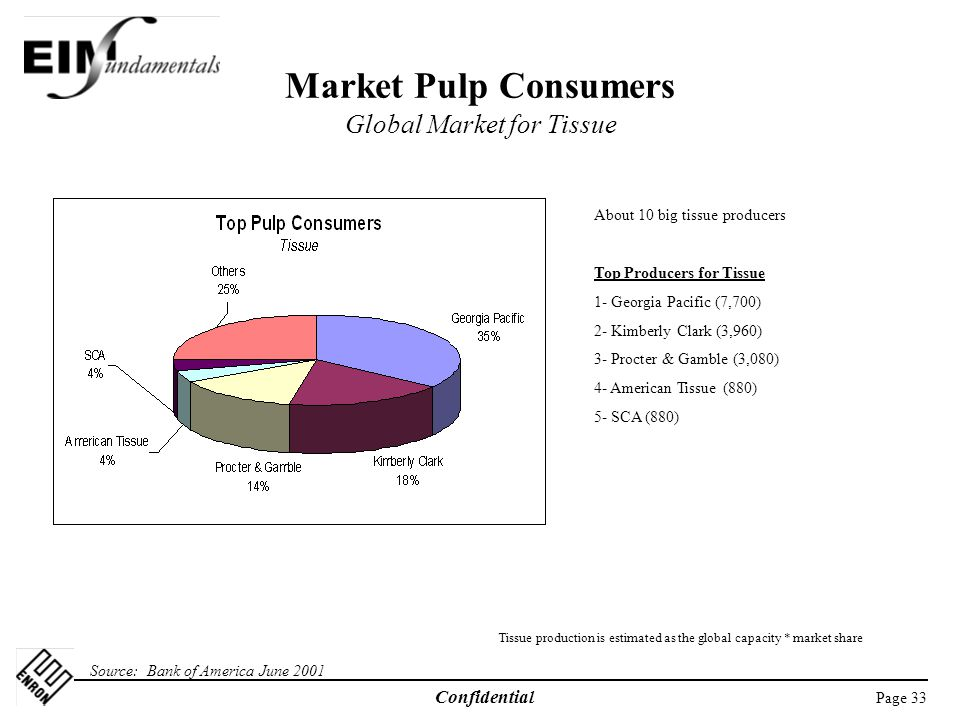 Page 33 Confidential Market Pulp Consumers Global Market for Tissue Source: Bank of America June 2001 About 10 big tissue producers Top Producers for Tissue 1- Georgia Pacific (7,700) 2- Kimberly Clark (3,960) 3- Procter & Gamble (3,080) 4- American Tissue (880) 5- SCA (880) Tissue production is estimated as the global capacity * market share