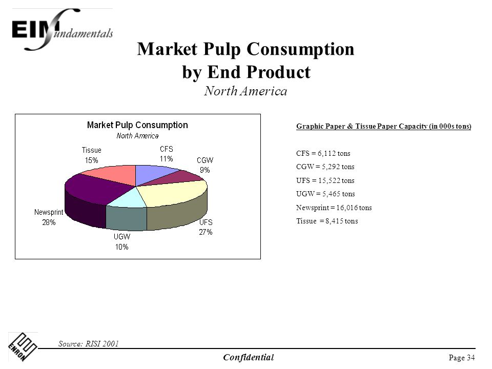 Page 34 Confidential Market Pulp Consumption by End Product North America Source: RISI 2001 Graphic Paper & Tissue Paper Capacity (in 000s tons) CFS = 6,112 tons CGW = 5,292 tons UFS = 15,522 tons UGW = 5,465 tons Newsprint = 16,016 tons Tissue = 8,415 tons