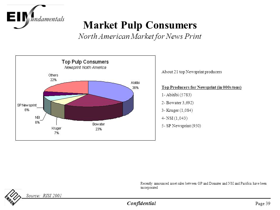 Page 39 Confidential Market Pulp Consumers North American Market for News Print Source: RISI 2001 About 21 top Newsprint producers Top Producers for Newsprint (in 000s tons) 1- Abitibi (5783) 2- Bowater 3,692) 3- Kruger (1,084) 4- NSI (1,043) 5- SP Newsprint (950) Recently announced asset sales between GP and Domater and NSI and Pacifica have been incorporated