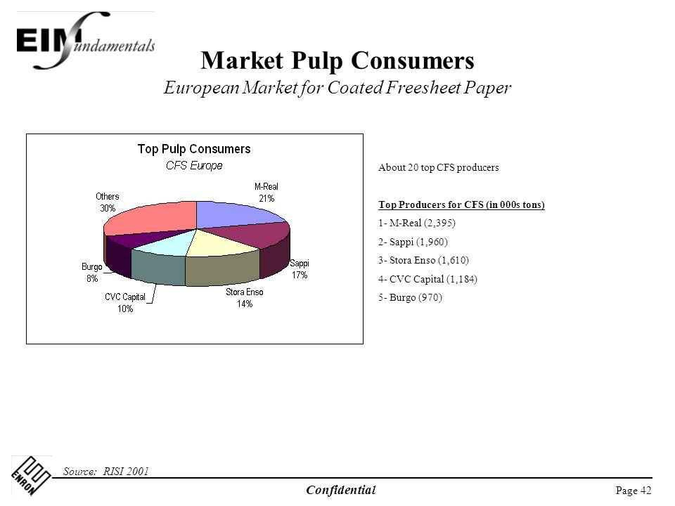 Page 42 Confidential Market Pulp Consumers European Market for Coated Freesheet Paper Source: RISI 2001 About 20 top CFS producers Top Producers for CFS (in 000s tons) 1- M-Real (2,395) 2- Sappi (1,960) 3- Stora Enso (1,610) 4- CVC Capital (1,184) 5- Burgo (970)