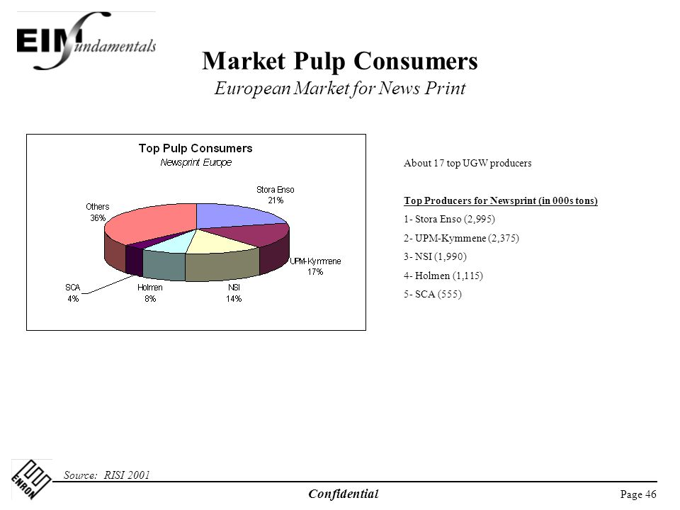 Page 46 Confidential Market Pulp Consumers European Market for News Print Source: RISI 2001 About 17 top UGW producers Top Producers for Newsprint (in 000s tons) 1- Stora Enso (2,995) 2- UPM-Kymmene (2,375) 3- NSI (1,990) 4- Holmen (1,115) 5- SCA (555)