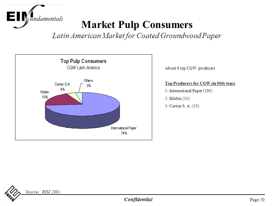 Page 50 Confidential Market Pulp Consumers Latin American Market for Coated Groundwood Paper Source: RISI 2001 About 8 top CGW producers Top Producers for CGW (in 000s tons) 1- International Paper (190) 2- Klabin (50) 3- Carton S.