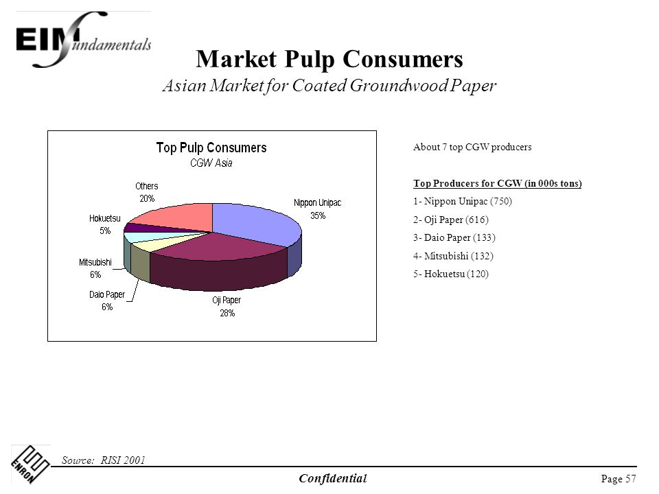 Page 57 Confidential Market Pulp Consumers Asian Market for Coated Groundwood Paper Source: RISI 2001 About 7 top CGW producers Top Producers for CGW (in 000s tons) 1- Nippon Unipac (750) 2- Oji Paper (616) 3- Daio Paper (133) 4- Mitsubishi (132) 5- Hokuetsu (120)