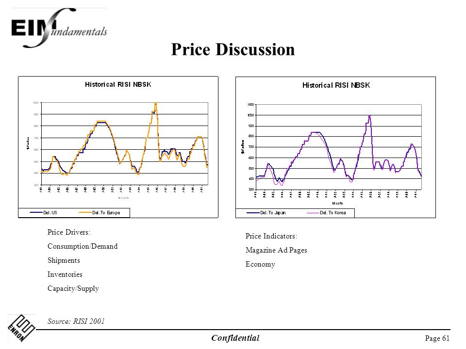 Page 61 Confidential Price Discussion Price Drivers: Consumption/Demand Shipments Inventories Capacity/Supply Source: RISI 2001 Price Indicators: Magazine Ad Pages Economy