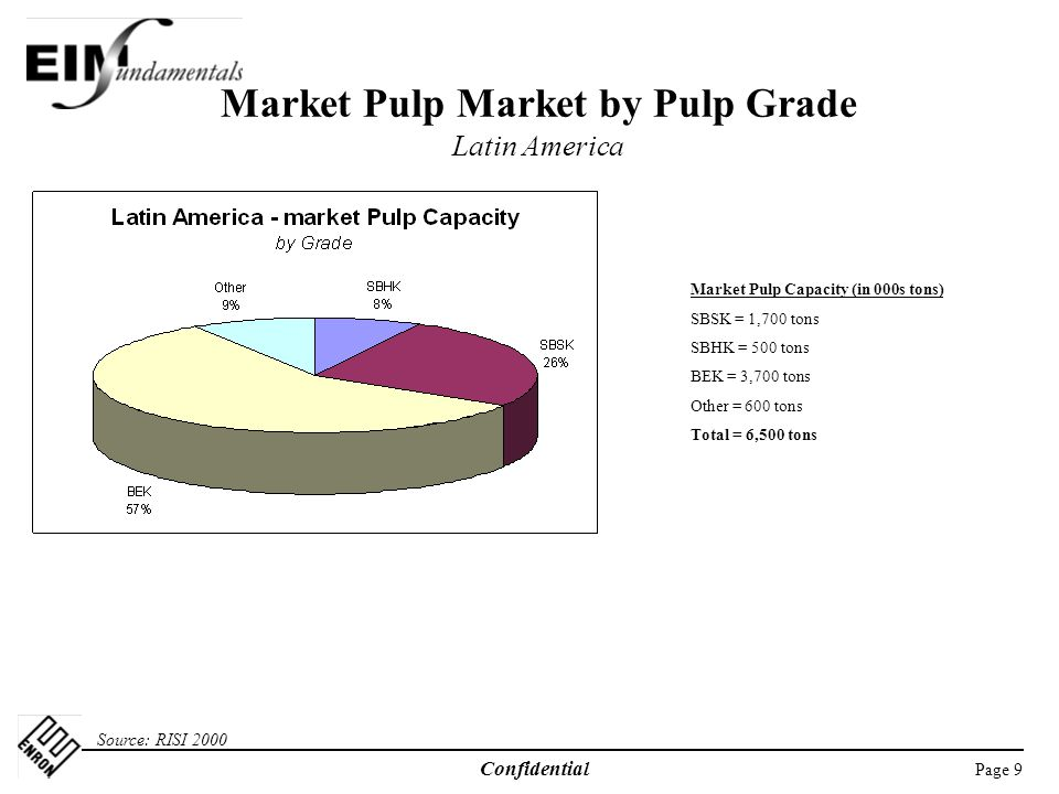 Page 9 Confidential Market Pulp Market by Pulp Grade Latin America Source: RISI 2000 Market Pulp Capacity (in 000s tons) SBSK = 1,700 tons SBHK = 500 tons BEK = 3,700 tons Other = 600 tons Total = 6,500 tons