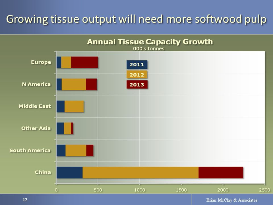12 Brian McClay & Associates Growing tissue output will need more softwood pulp