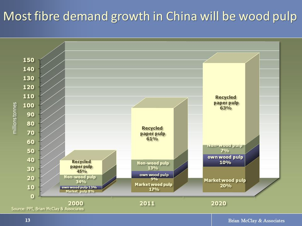 13 Brian McClay & Associates Most fibre demand growth in China will be wood pulp