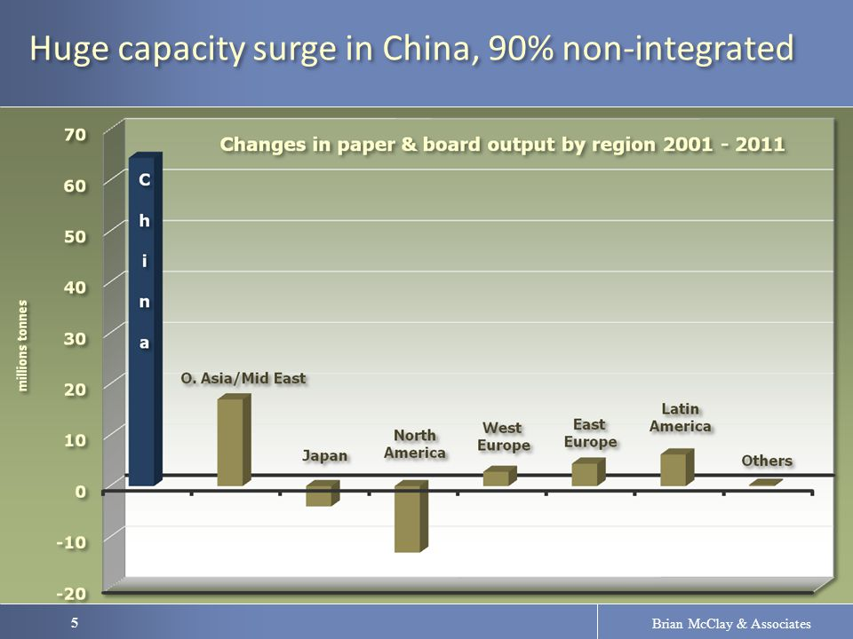 5 Brian McClay & Associates Huge capacity surge in China, 90% non-integrated