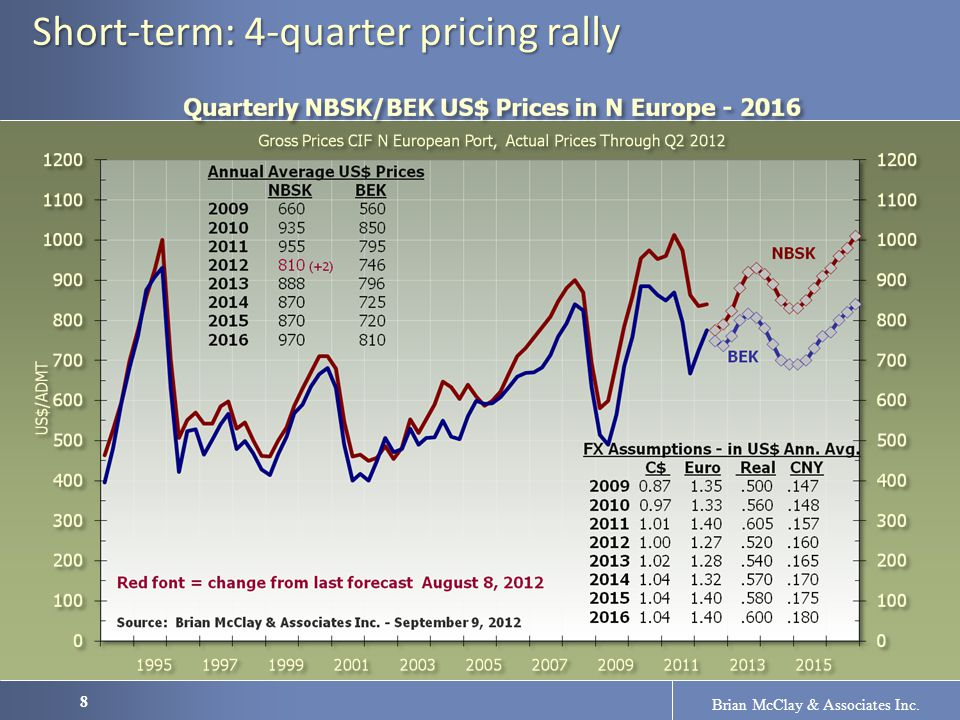 8 Brian McClay & Associates Inc. Short-term: 4-quarter pricing rally