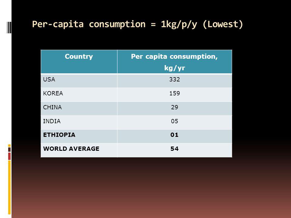 Per-capita consumption = 1kg/p/y (Lowest) Country Per capita consumption, kg/yr USA 332 KOREA 159 CHINA 29 INDIA 05 ETHIOPIA 01 WORLD AVERAGE54