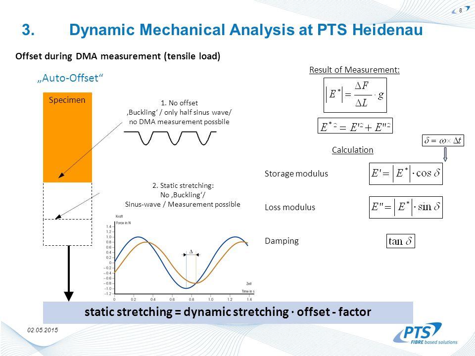 02.05.2015 Offset during DMA measurement (tensile load) Specimen 1.