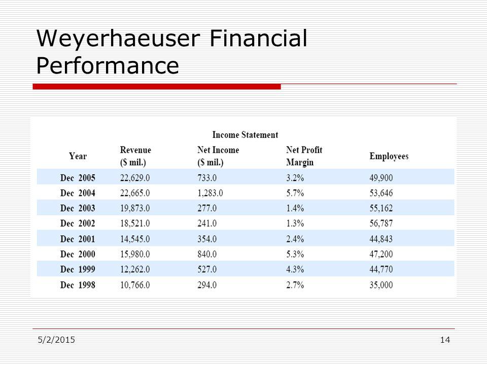 5/2/201514 Weyerhaeuser Financial Performance