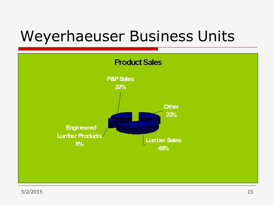 5/2/201515 Weyerhaeuser Business Units