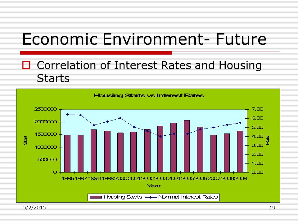 5/2/201519 Economic Environment- Future  Correlation of Interest Rates and Housing Starts