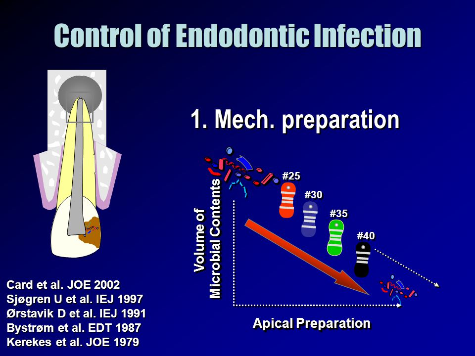 Control of Endodontic Infection 1. Mech. preparation Apical Preparation Volume of Microbial Contents Volume of Microbial Contents #25 #30 #35 #40 Card