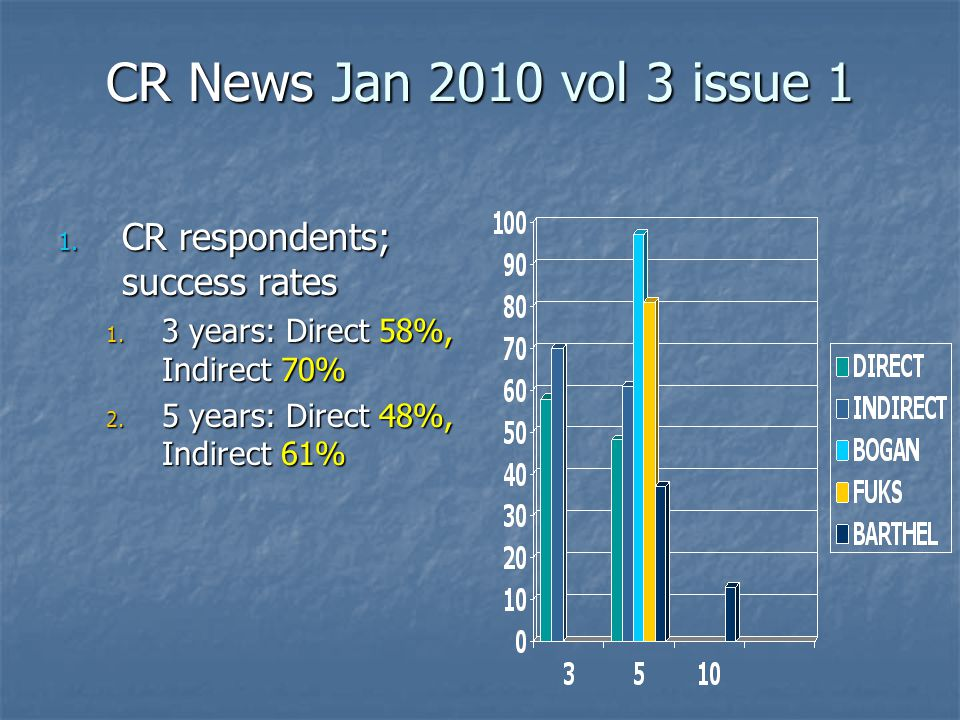 CR News Jan 2010 vol 3 issue 1 1. CR respondents; success rates 1.