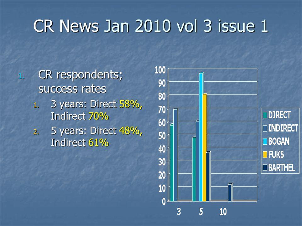 2 APPLICATIONS ONE MINUTE EACH ref CR JAN 2010
