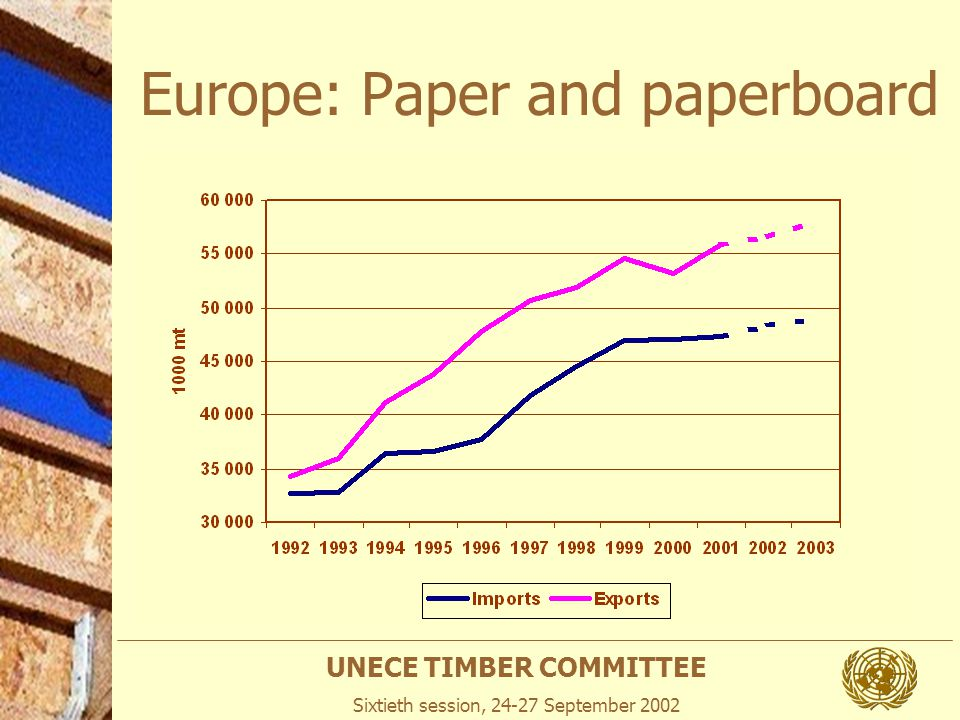UNECE TIMBER COMMITTEE Sixtieth session, 24-27 September 2002 Europe: Paper and paperboard