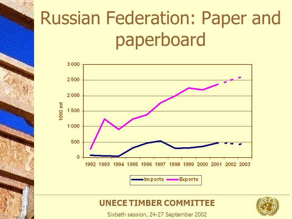 UNECE TIMBER COMMITTEE Sixtieth session, 24-27 September 2002 Russian Federation: Paper and paperboard