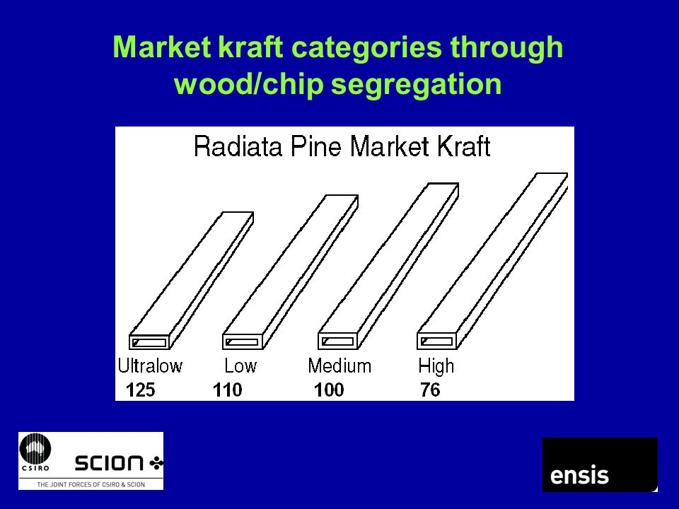 Market kraft categories through wood/chip segregation