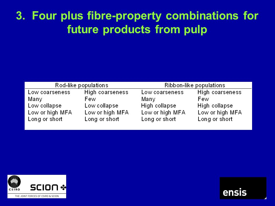 3. Four plus fibre-property combinations for future products from pulp