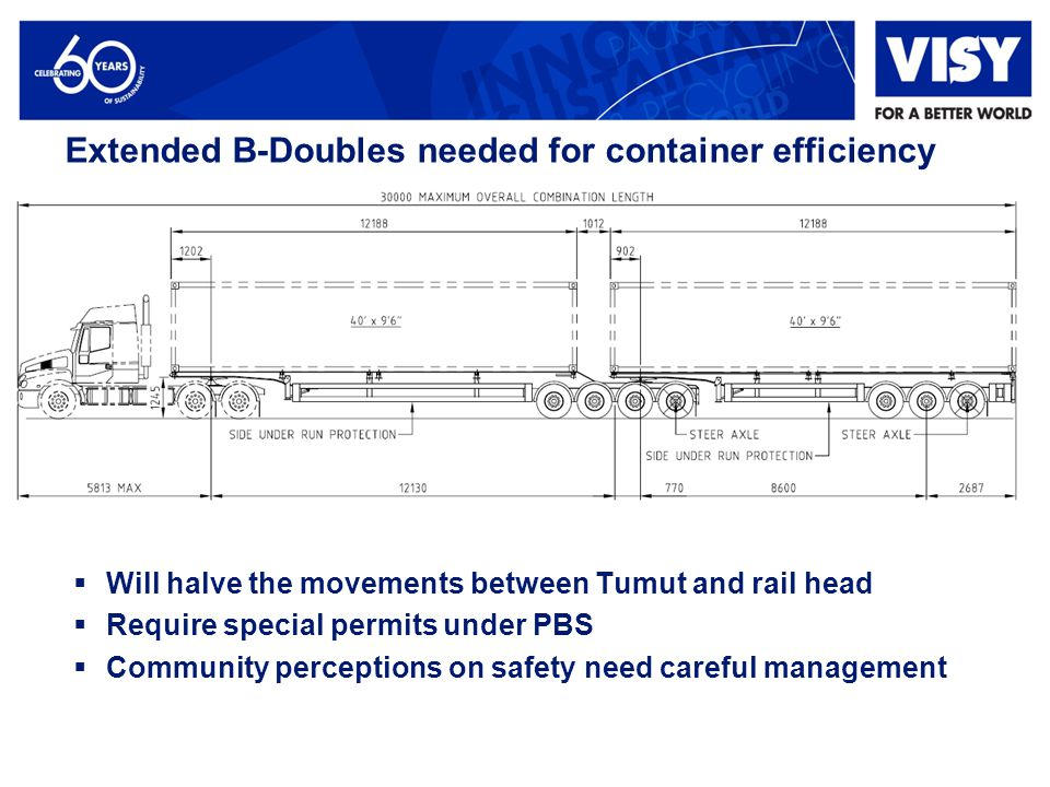Extended B-Doubles needed for container efficiency  Will halve the movements between Tumut and rail head  Require special permits under PBS  Community perceptions on safety need careful management