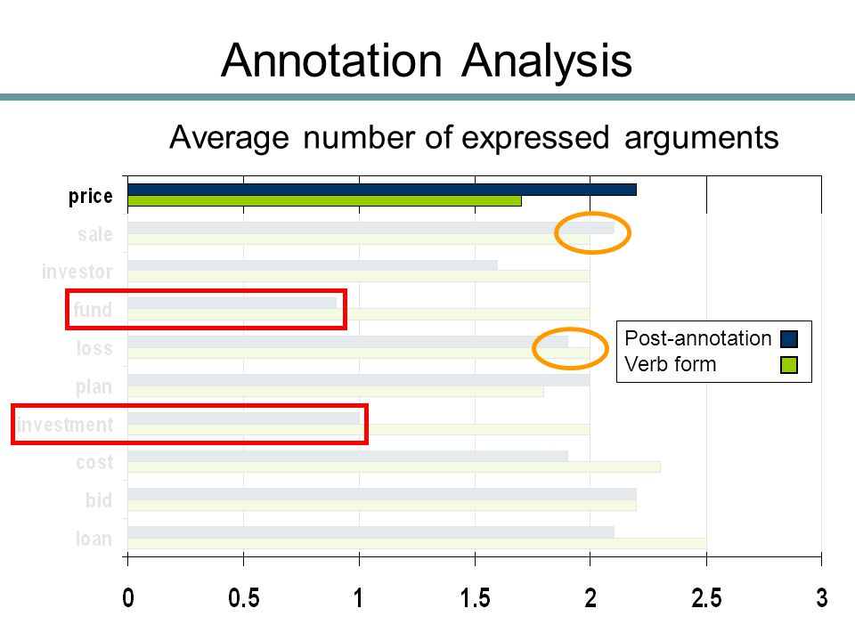 Annotation Analysis Pre-annotation Verb form Post-annotation Verb form Average number of expressed arguments