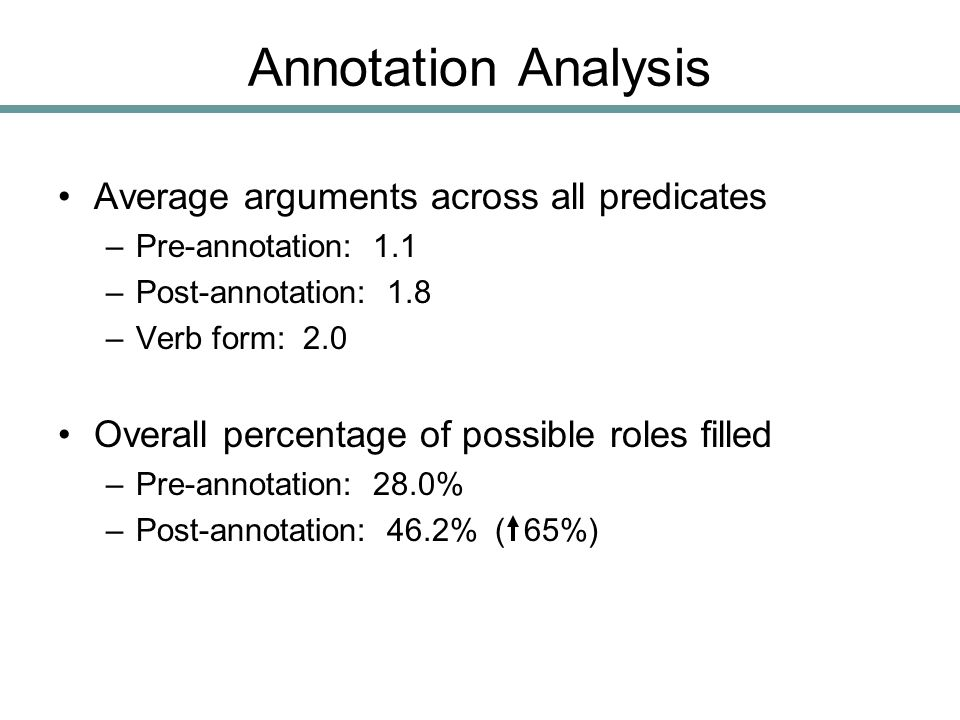 Annotation Analysis Average arguments across all predicates –Pre-annotation: 1.1 –Post-annotation: 1.8 –Verb form: 2.0 Overall percentage of possible roles filled –Pre-annotation: 28.0% –Post-annotation: 46.2% ( 65%)