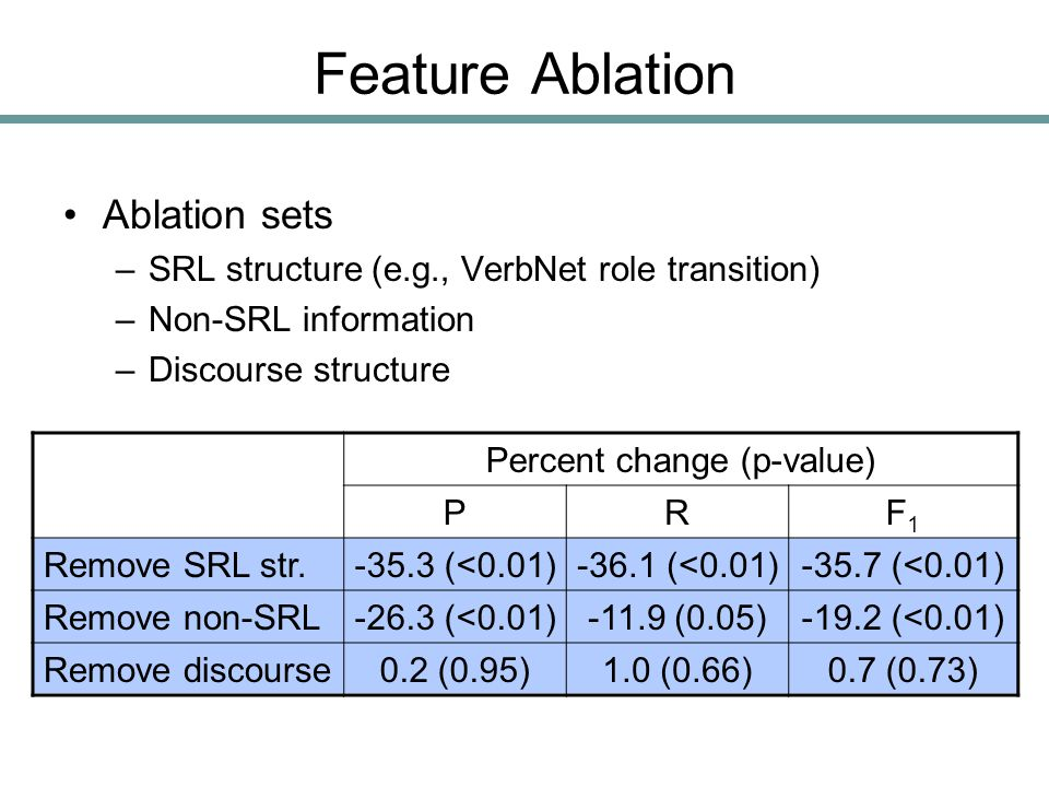 Feature Ablation Ablation sets –SRL structure (e.g., VerbNet role transition) –Non-SRL information –Discourse structure Percent change (p-value) PRF1F