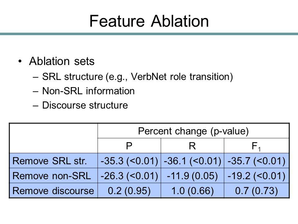 Feature Ablation Ablation sets –SRL structure (e.g., VerbNet role transition) –Non-SRL information –Discourse structure Percent change (p-value) PRF1F1 Remove SRL str.-35.3 (<0.01)-36.1 (<0.01)-35.7 (<0.01) Remove non-SRL-26.3 (<0.01)-11.9 (0.05)-19.2 (<0.01) Remove discourse0.2 (0.95)1.0 (0.66)0.7 (0.73)