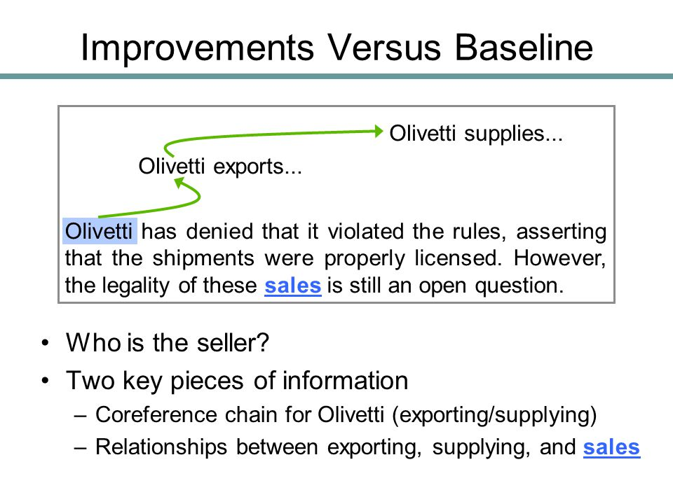 Improvements Versus Baseline Who is the seller? Two key pieces of information –Coreference chain for Olivetti (exporting/supplying) –Relationships bet