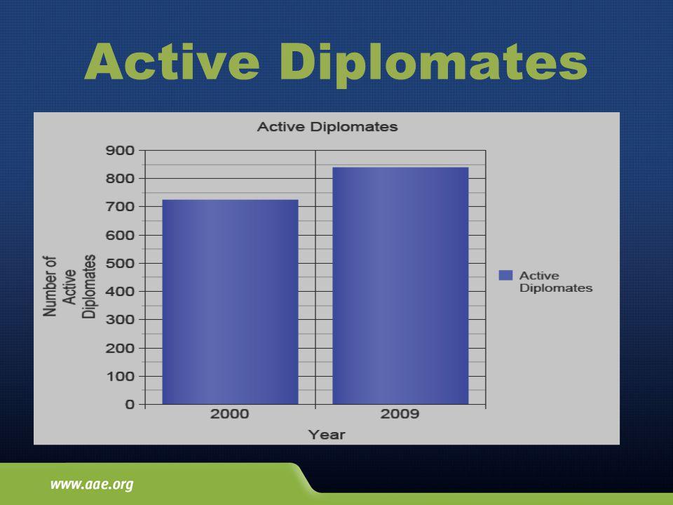 Active Diplomates