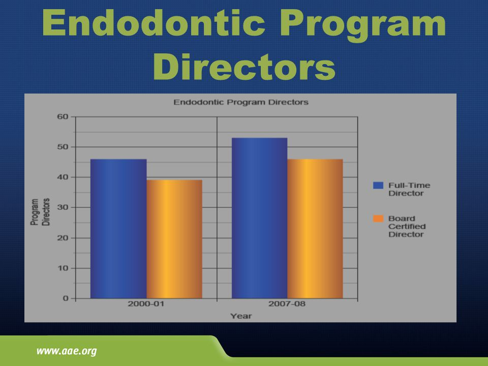Endodontic Program Directors