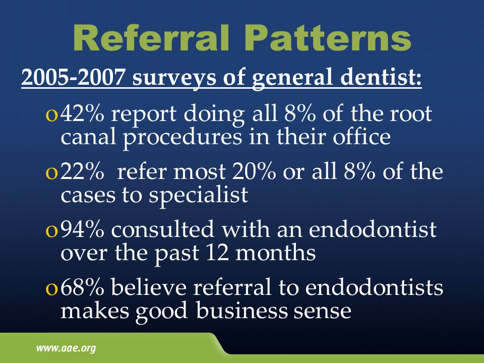 Referral Patterns 2005-2007 surveys of general dentist: o42% report doing all 8% of the root canal procedures in their office o22% refer most 20% or all 8% of the cases to specialist o94% consulted with an endodontist over the past 12 months o68% believe referral to endodontists makes good business sense