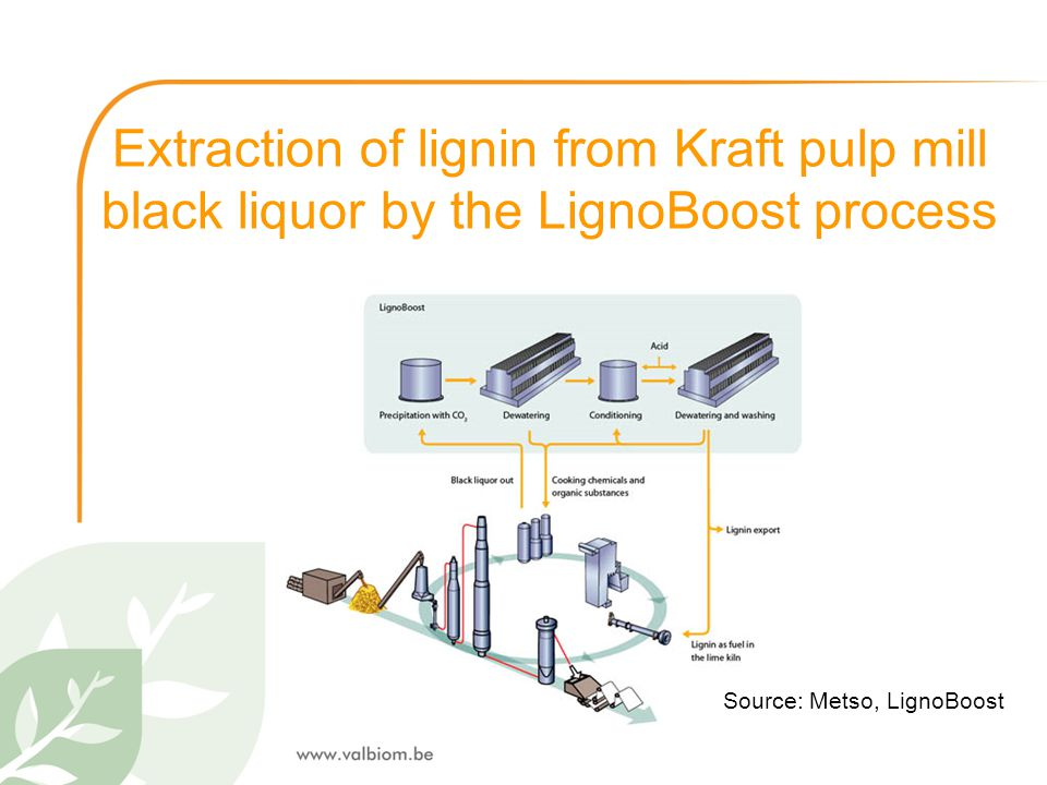 Extraction of lignin from Kraft pulp mill black liquor by the LignoBoost process Source: Metso, LignoBoost
