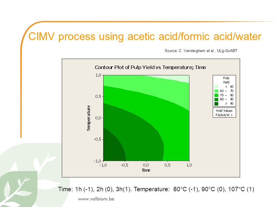 , CIMV process using acetic acid/formic acid/water Source: C. Vanderghem et al., ULg-GxABT Time: 1h (-1), 2h (0), 3h(1). Temperature: 80°C (-1), 90°C